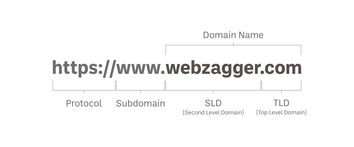 A diagram showing the anatomy of a domain name.